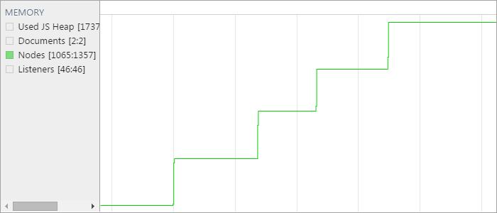 DevTools Nodes Graph